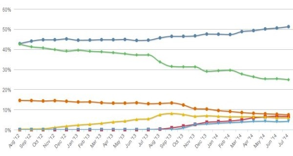 En vert, la courbe de Windows XP