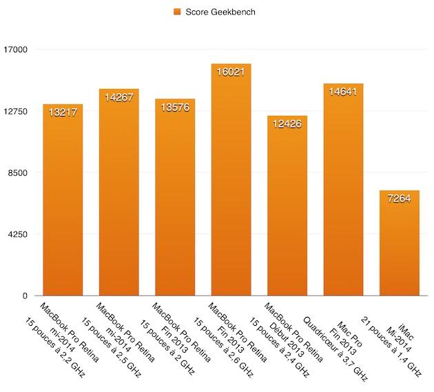 Le score Geekbench est une mesure synthétique qui donne un bon ordre idée de la puissance générale d'une machine. La progression des modèles début 2013 aux modèles mi-2014 en passant par les modèles fin 2013 est limitée. Les modèles toutes options vieillissent bien.