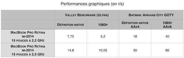 Avec sa puce graphique intégrée Intel Iris Pro, le MacBook Pro Retina 15 pouces d'entrée de gamme a du mal à suivre son grand frère, équipé d'une carte graphique Nvidia Geforce GT 750M.