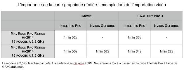 Final Cut Pro X se repose beaucoup plus sur le processeur qu'iMovie, mais l'absence de carte graphique dédiée sur le modèle d'entrée de gamme se fait tout de même sentir lorsque l'on empile effets et titres.
