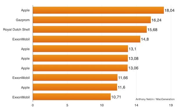 Les dix plus gros trimestres de l'histoire comptable moderne. Le classement serait similaire si l'on prenait en compte l'inflation.