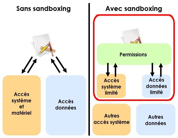 Avec le sandboxing, les applications n'ont plus un accès illimité aux ressources matérielles et logicielles. Elles ne peuvent rien faire sans la permission du système, qui ne leur fournit rien de plus que ce dont elles ont strictement besoin, et surtout pas les données des autres applications.