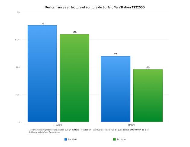 En RAID1, les performances du TS3200D sont passables, au mieux. En RAID0, elles sont plutôt dans la bonne moyenne du marché, même si la vitesse d'écriture pourrait être un poil plus haute dans l'absolu. On devrait pouvoir approcher les 200Mo/s en agrégeant les deux ports Ethernet, une configuration que nous n'avons pas pu tester.