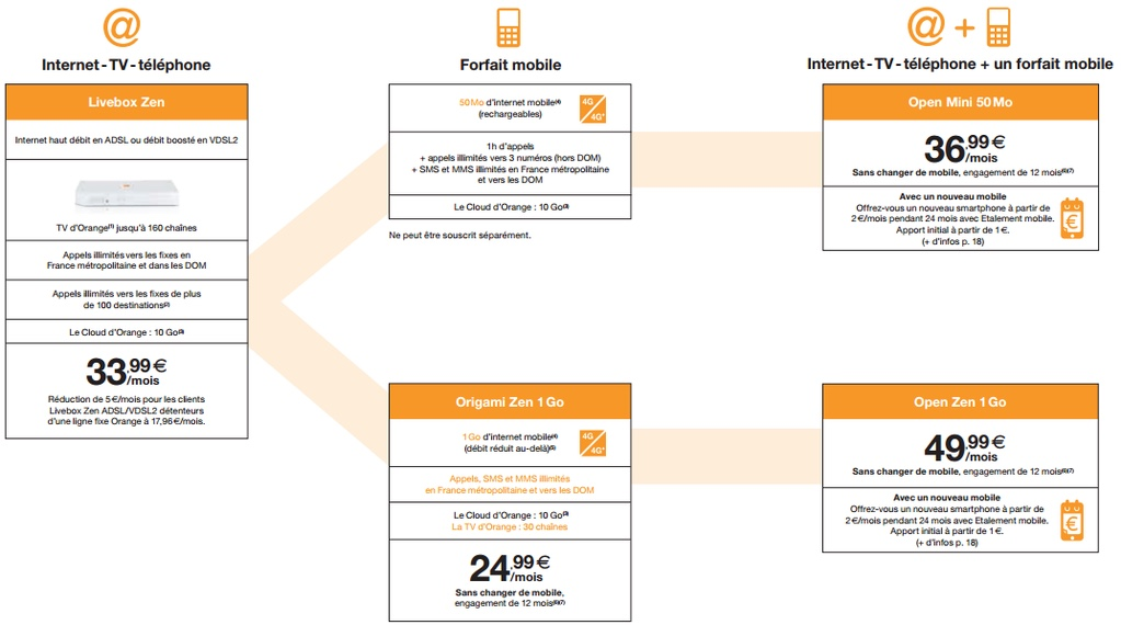 ailleurs  orange lance de nouvelles offres open quadruple play