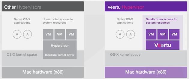Veertu ne touche pas du tout au kernel d'OSX, il respecte ainsi parfaitement le SIP d'El Capitan.