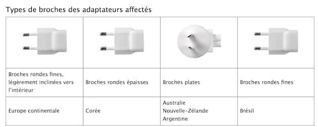 Le problème ne concerne pas les adaptateurs secteurs fabriqués aux États-Unis, mais plusieurs pays sont susceptibles d'avoir un problème.