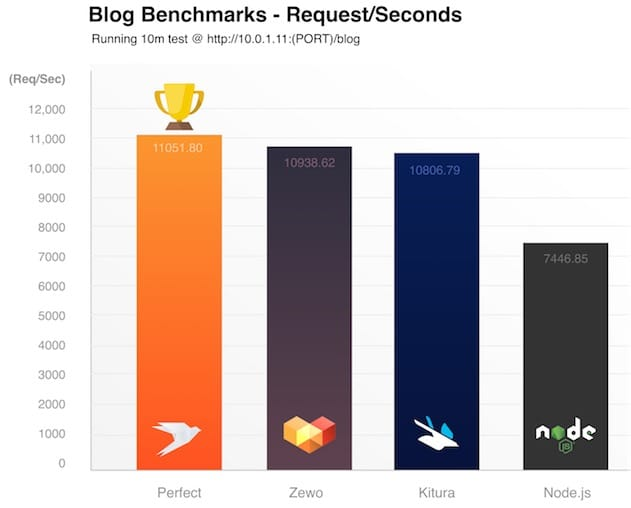 Ce graphique mesure les performances d'un moteur de blog codé en utilisant trois frameworks Swift et node.js. Plus le nombre de requêtes est élevé, meilleures sont les performances.