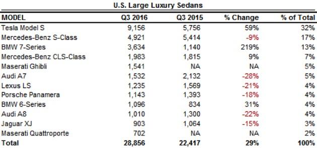 La Model S de Tesla fait un carton aux États-Unis sur le segment des berlines haut-de-gamme. Tableau Bloomberg. Cliquer pour agrandir