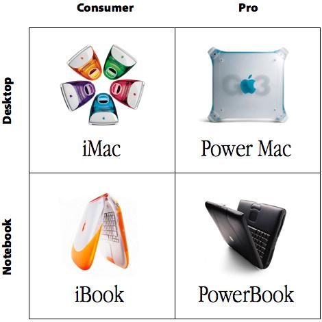 A une époque, la gamme Mac, c'était simple comme ça !