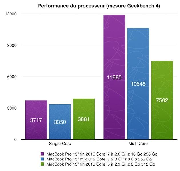 Performances du processeur mesurées par GeekBench 4. Le Mac testé ici est en violet, mon MacBook Pro de 2012 en bleu et le MacBook Pro 13 pouces Touch Bar en vert. Cliquer pour agrandir
