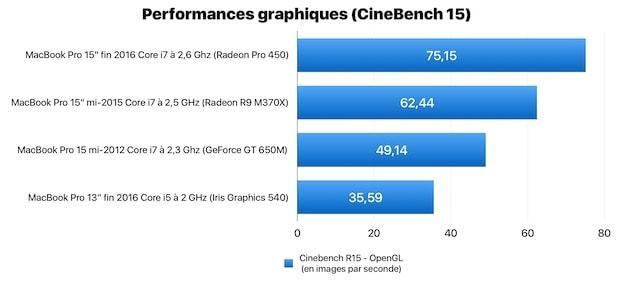 Performances graphiques mesurées par CineBench 15. Le MacBook Pro testé ici est le premier dans la liste. Cliquer pour agrandir