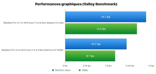 Performances graphiques mesurées par Valley Benchmark, le nouveau MacBook Pro est en haut, celui de 2012 en bas. Cliquer pour agrandir