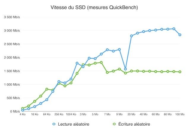 Le SSD de notre MacBook Pro est effectivement très rapide, surtout en lecture (bleu). En écriture (vert), il est un petit peu en dessous des promesses d'Apple, parce nous testons le modèle 256 Go. Cliquer pour agrandir