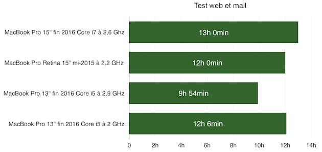 Test léger, où Safari recharge la même page web toutes les 30 secondes et où Mail relève le courrier toutes les minutes. Le MacBook Pro testé ici est sur la première ligne. Cliquer pour agrandir