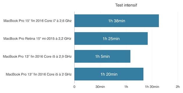 Test intensif, où l'on fait tourner Valley Benchmark, luminosité et volume au maximum. Le MacBook Pro testé ici est sur la première ligne. Cliquer pour agrandir