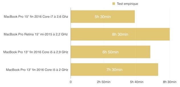 Test en conditions réelles, moins précis que les deux autres donc, mais aussi plus proche de la réalité. Le MacBook Pro testé ici est sur la première ligne. Cliquer pour agrandir