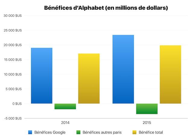 Les pertes des activités autres que Google ont augmenté, mais les bénéfices de Google ont suffisamment augmenté pour que les bénéfices globaux d'Alphabet augmentent aussi.