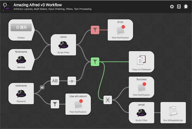Le nouvel éditeur de workflow intégré à Alfred3, qui devrait permettre d'en faire beaucoup plus.