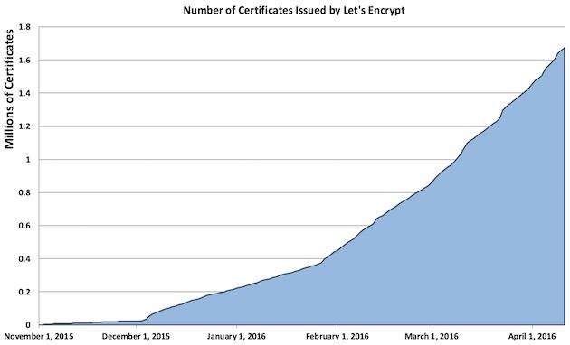 Nombre de certificats distribués par Let's Encrypt depuis son lancement.