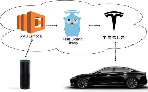 On peut enfin appeler sa Tesla pour la sortir du garage!