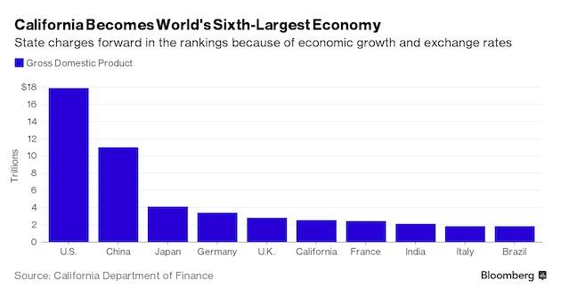 La Californie est désormais la sixième puissance mondiale en termes de PIB. — Cliquer pour agrandir
