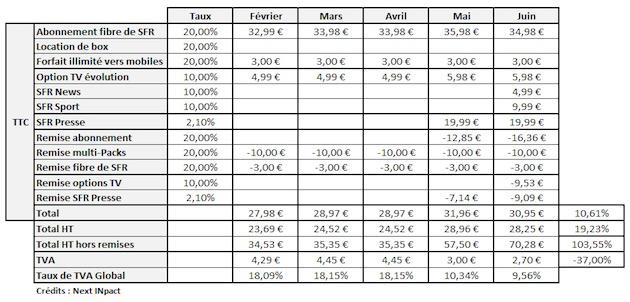 Détail d'un abonnement SFR sur les derniers mois: en bas à droite, on voit bien que le prix payé par l'abonné augmente de 10% environ, mais que le prix HT a augmenté de près de 20%. Dans le même temps, la TVA payée par SFR a baissé de 37%. (tableau Next INpact)