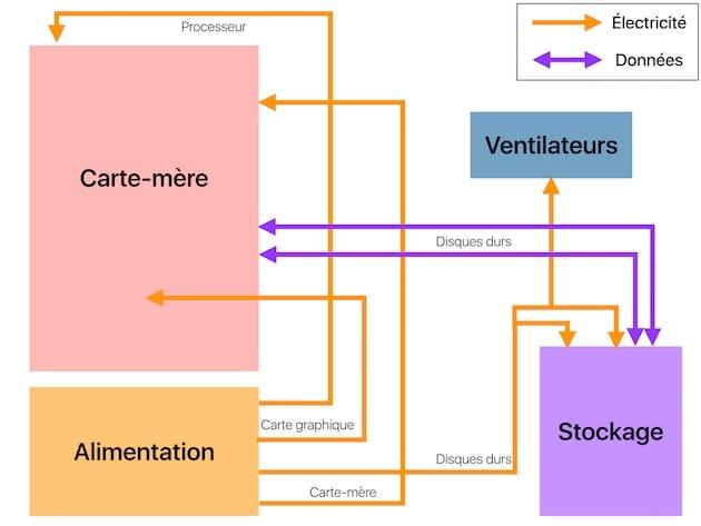 Ce graphique résume rapidement les principales connexions dans le hackintosh. En orange, l'électricité fournie par l'alimentation aux composants. En violet, les données qui transitent entre la carte-mère et les volumes de stockage. Il manque les connexions du boîtier (boutons, USB…) et le SSD, situé au dos de la carte-mère.