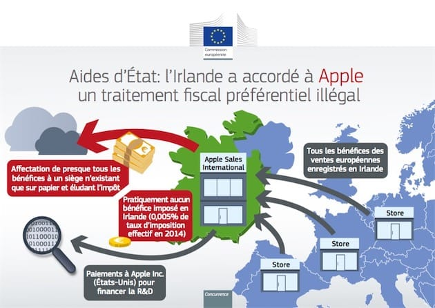 Image Commission européenne.