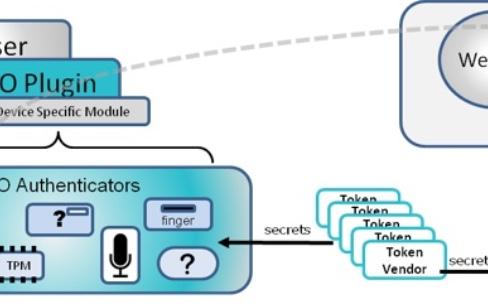 Google rejoint la FIDO Alliance pour remplacer les mots de passe