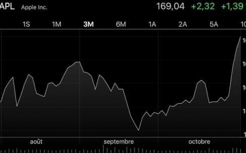 Action AAPL : de record en record grâce à l'iPhone X