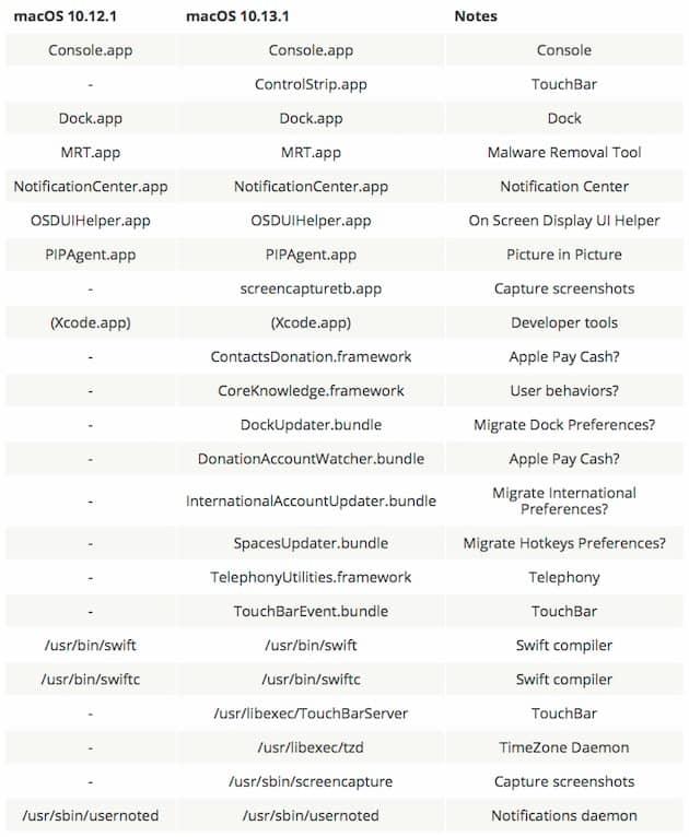 Liste des apps et frameworks codés en Swift dans macOS 10.12 et macOS10.13. Cliquer pour agrandir