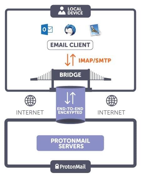 Protonmail Bridge s'assure que les connexions restent chiffrées entre les serveurs et l'ordinateur de son utilisateur. Ce qui se passe ensuite en local n'est plus chiffré, mais le risque d'attaque est alors nettement réduit.