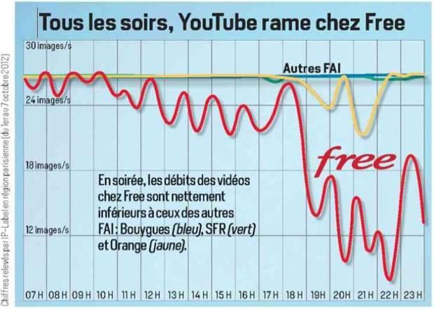 L'accès à YouTube en 2012 était problématique pour les internautes chez Free, beaucoup moins chez les autres opérateurs.