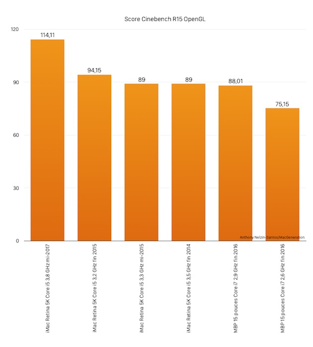 Le test synthétique Cinebench montre que les progrès réalisés en matière graphique sont plus importants cette année qu'à l'habitude.