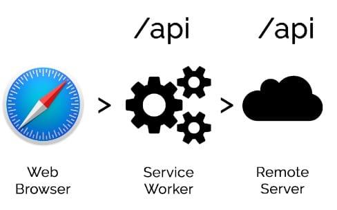 Safari va finalement adopter les Service Workers