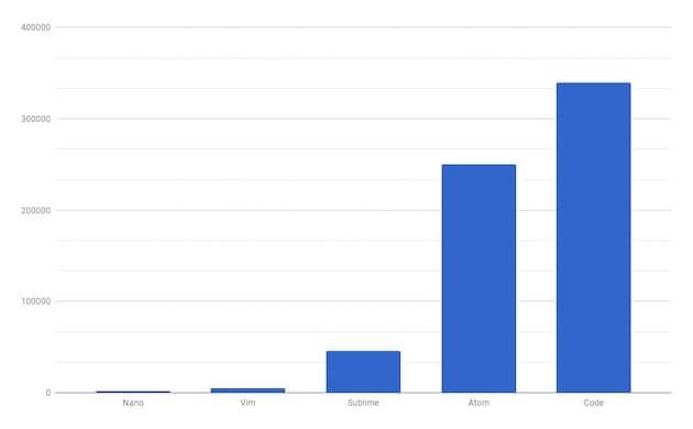 Premier test: combien de mémoire vive consomme chaque éditeur de code pour ouvrir un fichier de 60octets? 349Mo et 256Mo pour Code et Atom, contre 5Mo pour Vim. Cliquer pour agrandir