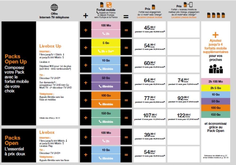Les offres Livebox, mobile et Open font peau neuve — Orange