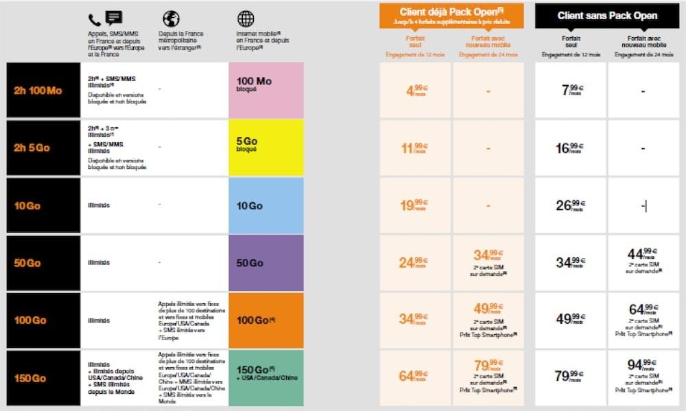 Orange présente de nouvelles offres mobiles et internet