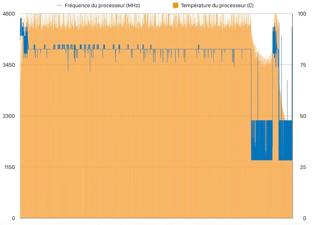 Test du Mac mini 2018 | MacGeneration