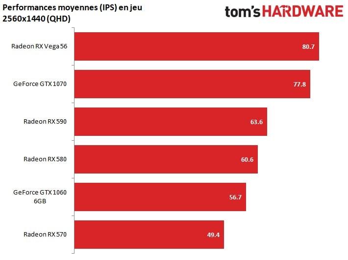 AMD Radeon RX 590, un GPU plus puissant pour un futur iMac