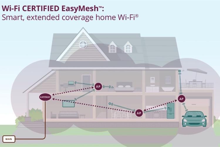 """""""EasyMesh"""", un standard pour des réseaux Wi-Fi maillés de différentesmarques"""