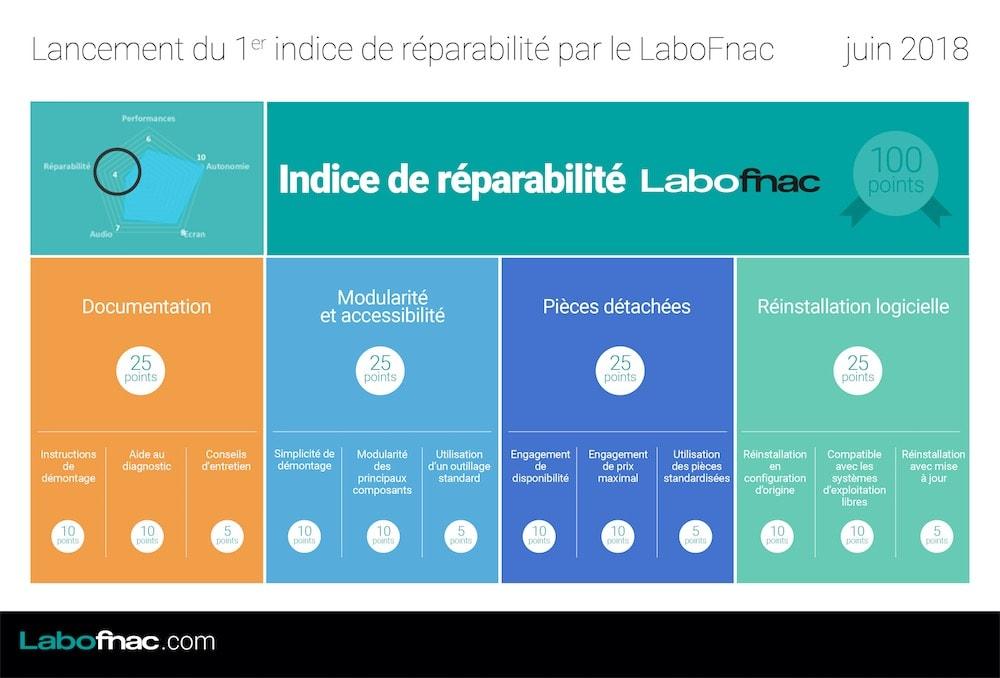 Un indice de réparabilité des produits au 1er janvier 2020