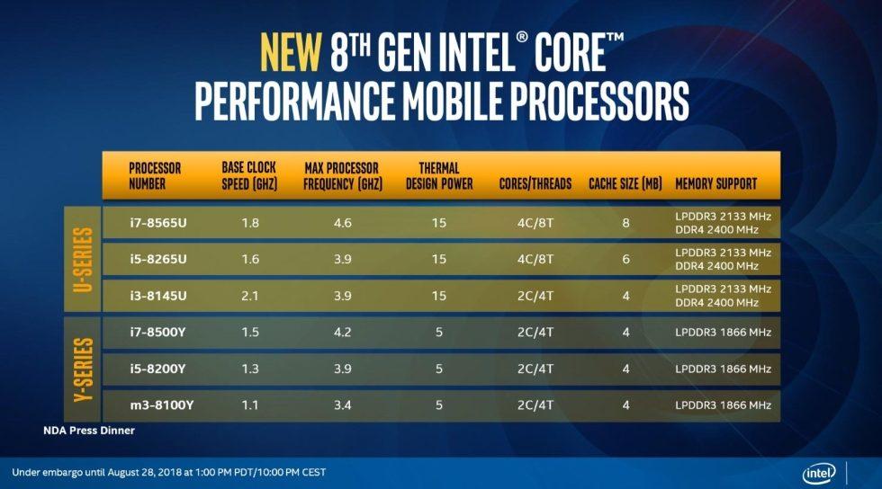 De Nouveaux Cpu Intel Qui Iraient Bien Dans Le Macbook 12 Et Le