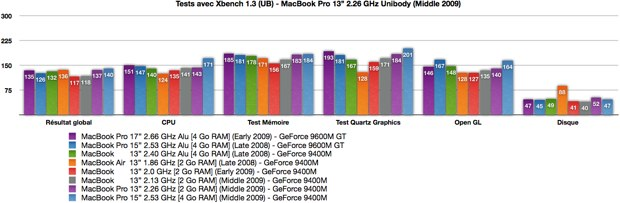 TableauxBenchMacBookPro13226GHzMiddle2009big