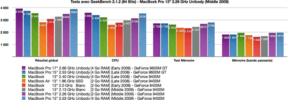 TableauxBenchMacBookPro13226geekbench