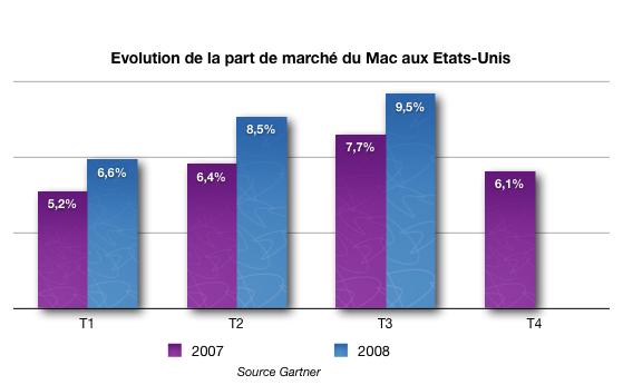 %C3%A9volution%20pdm%20apple