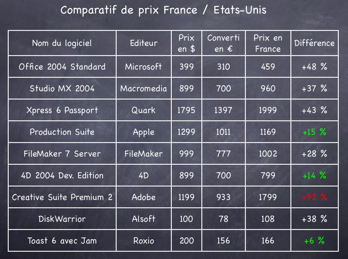 comparatif de prix usa france macgeneration. Black Bedroom Furniture Sets. Home Design Ideas