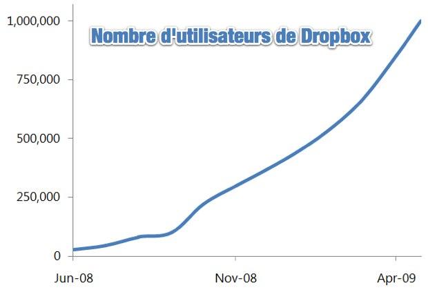 Succès Dropbox