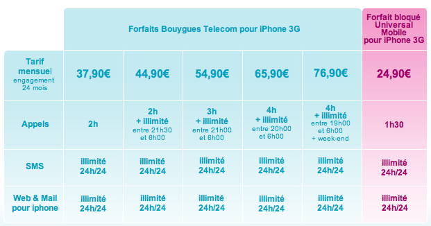 forfait iphone 3G bouygues