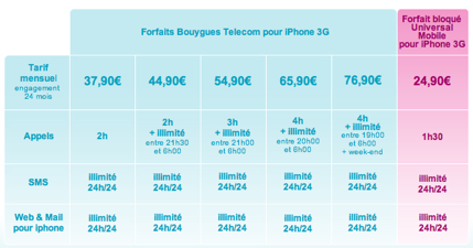 iPhone 3G avec Bouygues Telecom 20090311 094340 - iPhone chez Bouygues le 29 avril à partir de 24.90€ !